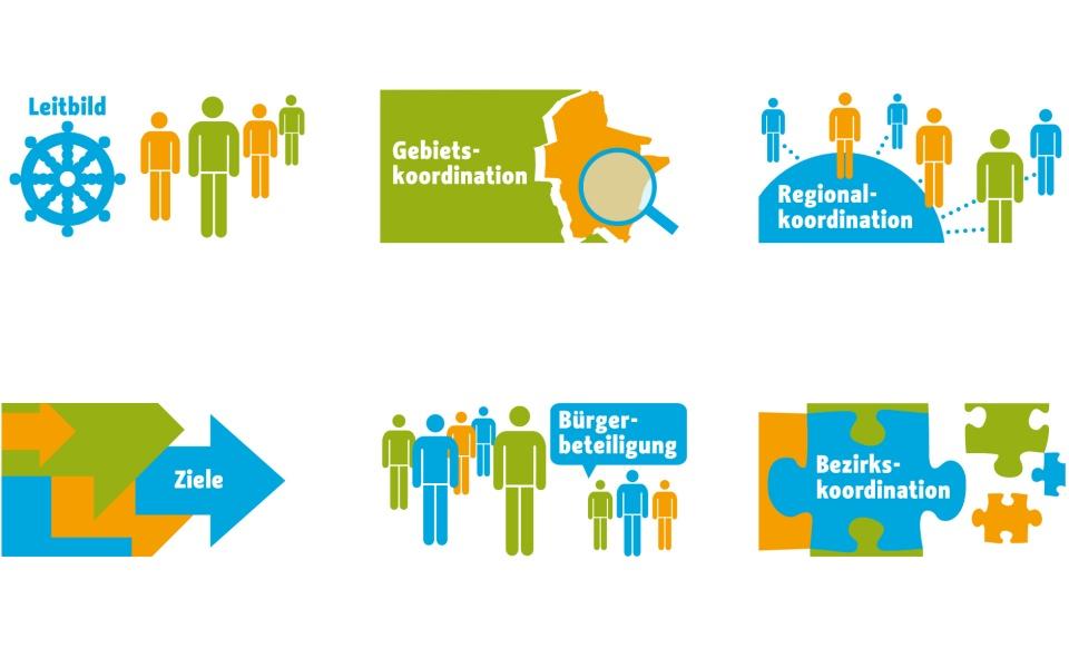 Sozialraumorientierte Planungskoordination Webkonzept Webdesign Piktogramme Berlin UV2